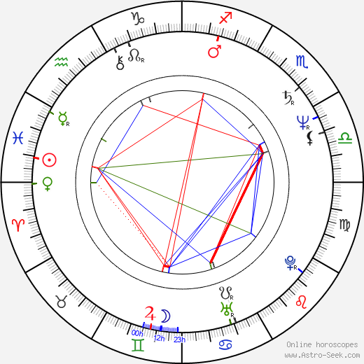 David Newman astro natal birth chart, David Newman horoscope, astrology