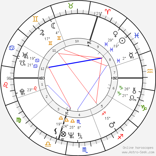 Didier Barbelivien birth chart, biography, wikipedia 2019, 2020