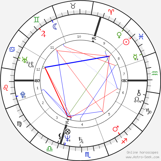Didier Barbelivien astro natal birth chart, Didier Barbelivien horoscope, astrology