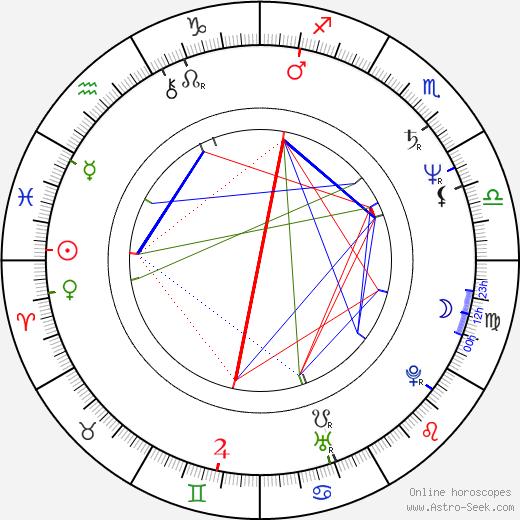 Dietrich Siegl birth chart, Dietrich Siegl astro natal horoscope, astrology