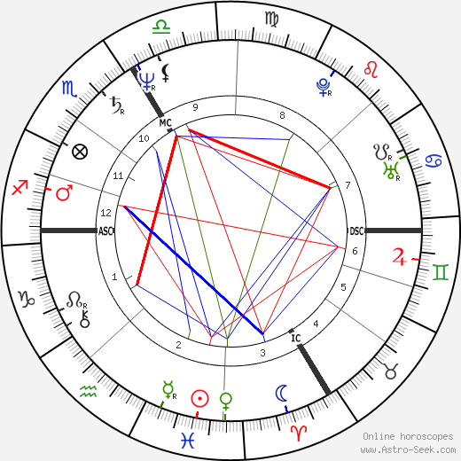 Fabrice Dusapin astro natal birth chart, Fabrice Dusapin horoscope, astrology