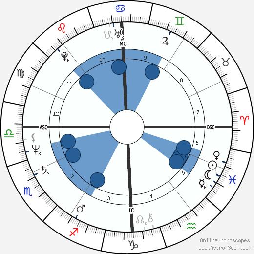 François Fillon wikipedia, horoscope, astrology, instagram