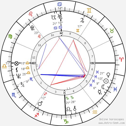 François Fillon birth chart, biography, wikipedia 2019, 2020