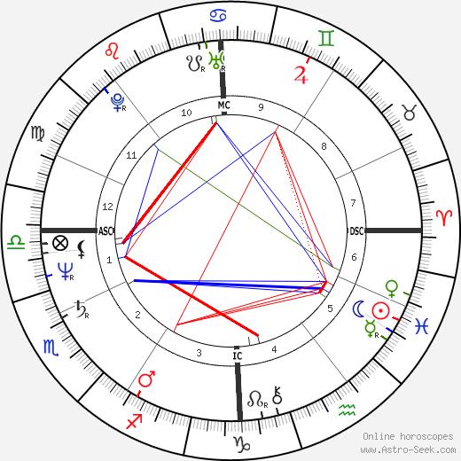 François Fillon birth chart, François Fillon astro natal horoscope, astrology