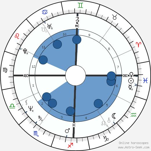Gerald Amirault wikipedia, horoscope, astrology, instagram