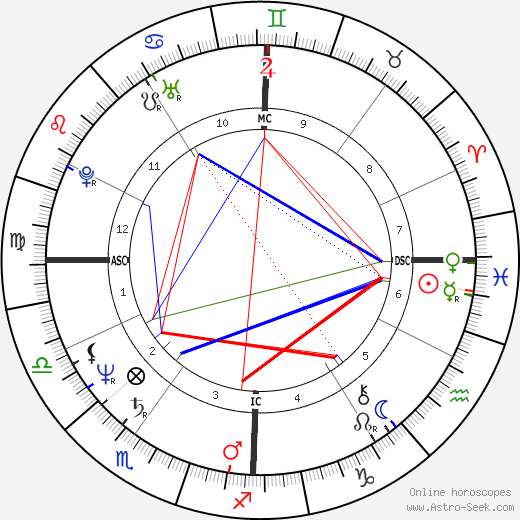 Gerald Amirault tema natale, oroscopo, Gerald Amirault oroscopi gratuiti, astrologia