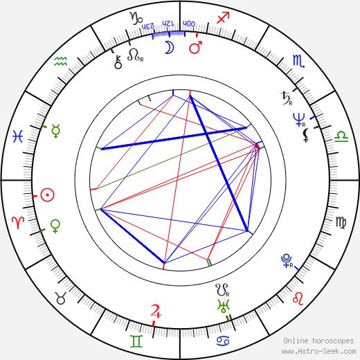 Gerard Batten tema natale, oroscopo, Gerard Batten oroscopi gratuiti, astrologia