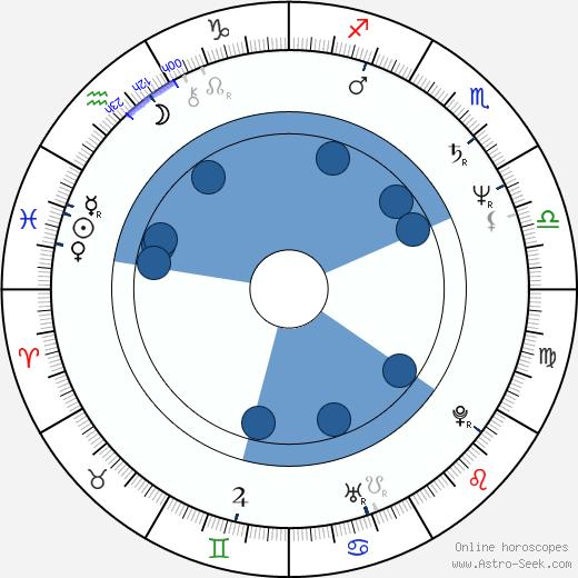 Hana Šedivá wikipedia, horoscope, astrology, instagram