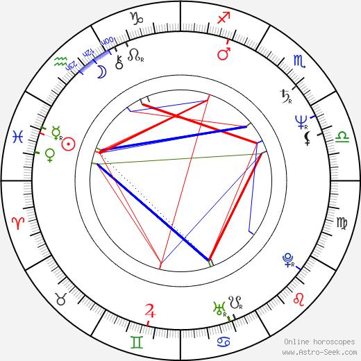 Hana Šedivá birth chart, Hana Šedivá astro natal horoscope, astrology