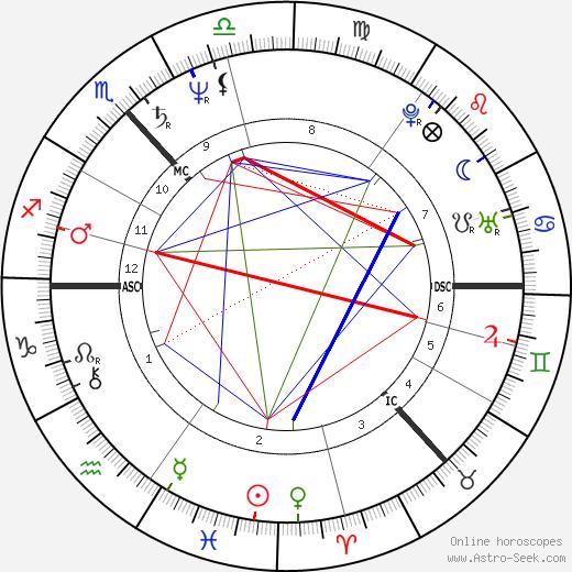 Isobel Buchanan tema natale, oroscopo, Isobel Buchanan oroscopi gratuiti, astrologia