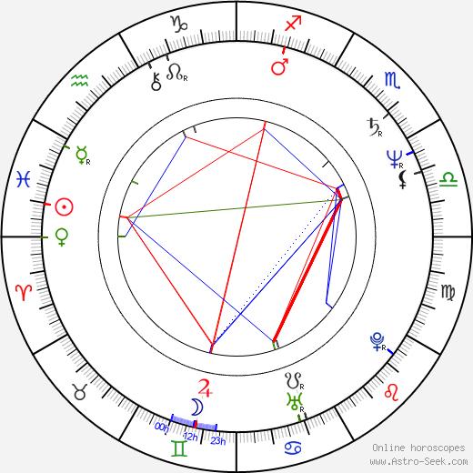James Fleet birth chart, James Fleet astro natal horoscope, astrology