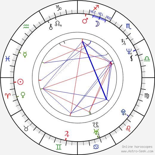 Jaroslav Klein birth chart, Jaroslav Klein astro natal horoscope, astrology