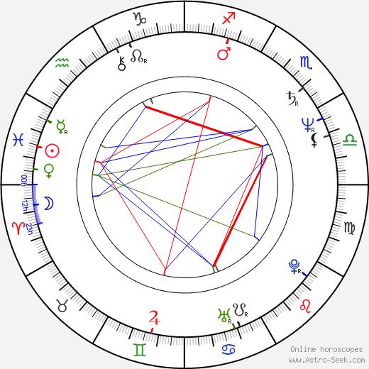 Джоуи Де Майо Joey DeMaio день рождения гороскоп, Joey DeMaio Натальная карта онлайн