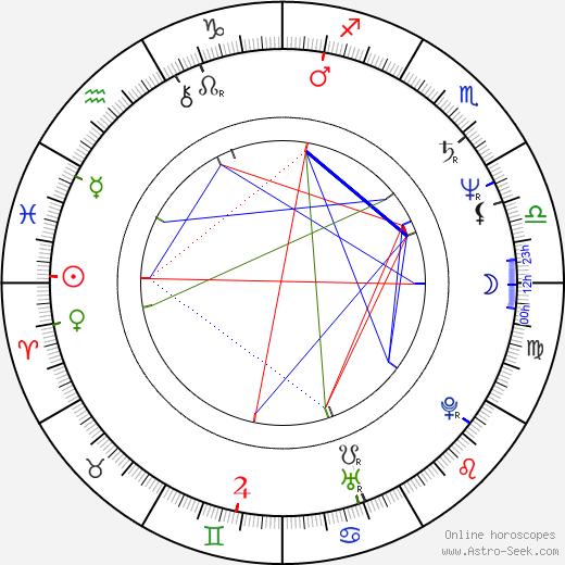 Jorge José Emiliano dos Santos birth chart, Jorge José Emiliano dos Santos astro natal horoscope, astrology