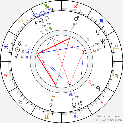 Juraj Nvota birth chart, biography, wikipedia 2020, 2021