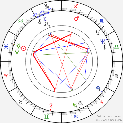 Juraj Nvota birth chart, Juraj Nvota astro natal horoscope, astrology