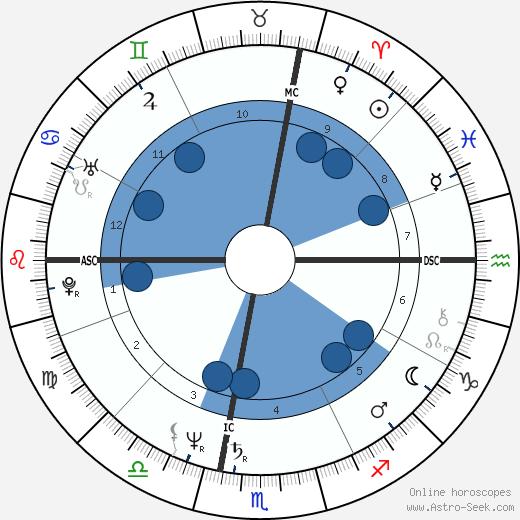 Karen MacNeil wikipedia, horoscope, astrology, instagram