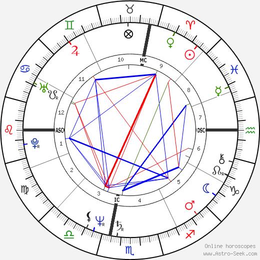 Karen MacNeil день рождения гороскоп, Karen MacNeil Натальная карта онлайн