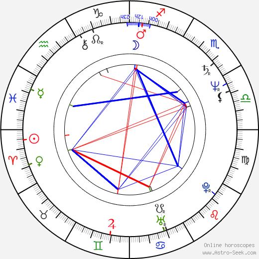 Katharine Jefferts Schori birth chart, Katharine Jefferts Schori astro natal horoscope, astrology