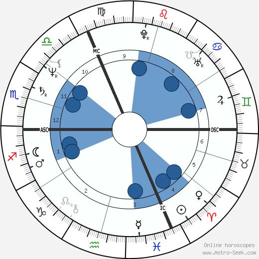 Laurent Jalou wikipedia, horoscope, astrology, instagram