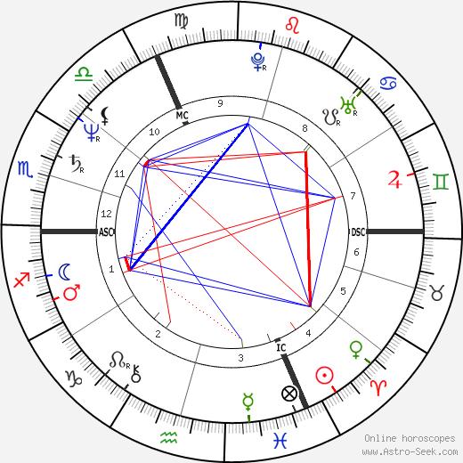 Laurent Jalou tema natale, oroscopo, Laurent Jalou oroscopi gratuiti, astrologia