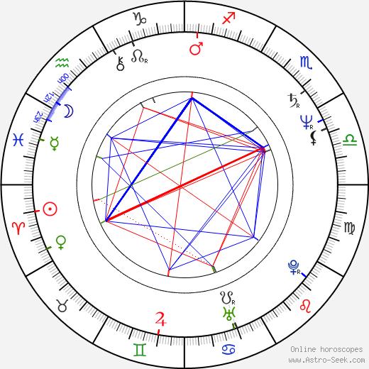 Lenka Kodešová-Skopalová astro natal birth chart, Lenka Kodešová-Skopalová horoscope, astrology