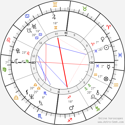 Lesley-Anne Down birth chart, biography, wikipedia 2020, 2021
