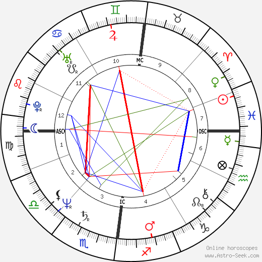 Lesley-Anne Down birth chart, Lesley-Anne Down astro natal horoscope, astrology