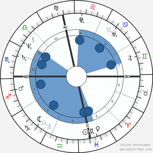 Lorraine Hunt Lieberson wikipedia, horoscope, astrology, instagram