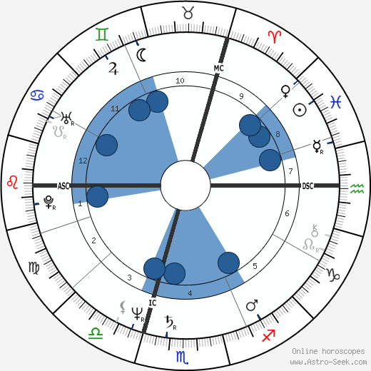 Luc Dardenne wikipedia, horoscope, astrology, instagram