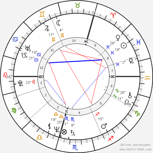 Luc Dardenne birth chart, biography, wikipedia 2019, 2020