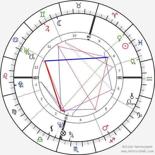Luc Dardenne astro natal birth chart, Luc Dardenne horoscope, astrology