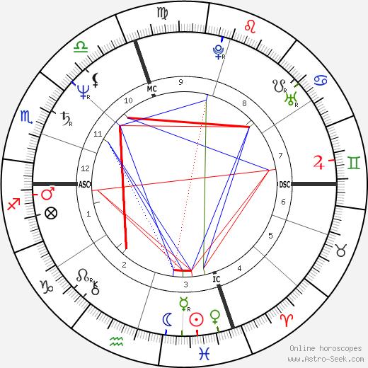 Mark Wagner astro natal birth chart, Mark Wagner horoscope, astrology