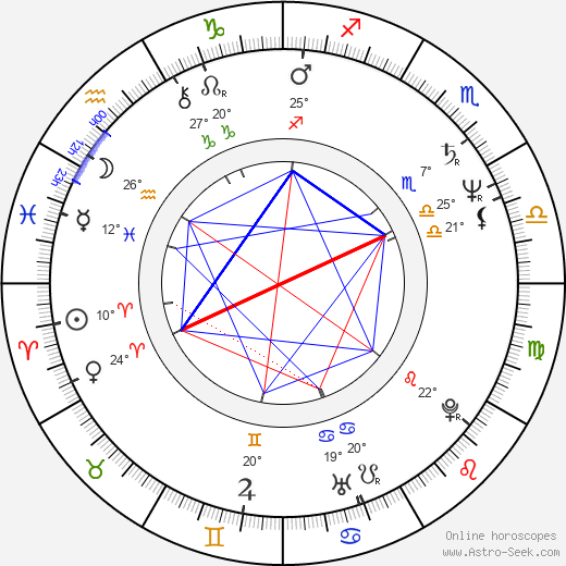 Markku Koivisto birth chart, biography, wikipedia 2017, 2018