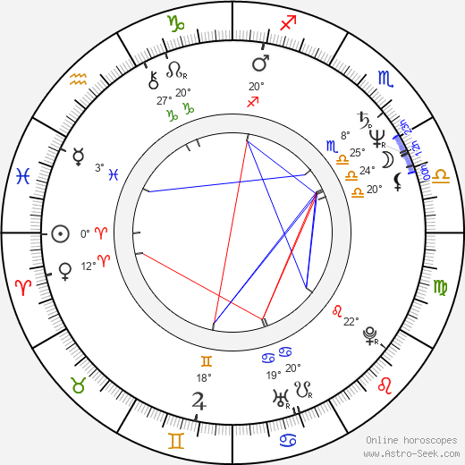 Mike Dunleavy birth chart, biography, wikipedia 2019, 2020