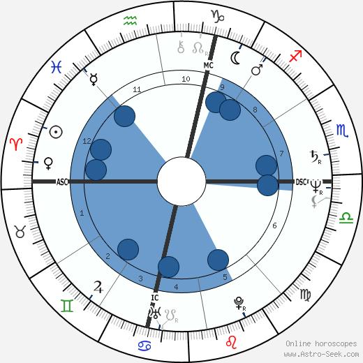 Millicent Davis wikipedia, horoscope, astrology, instagram