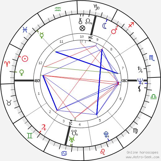 Millicent Davis tema natale, oroscopo, Millicent Davis oroscopi gratuiti, astrologia
