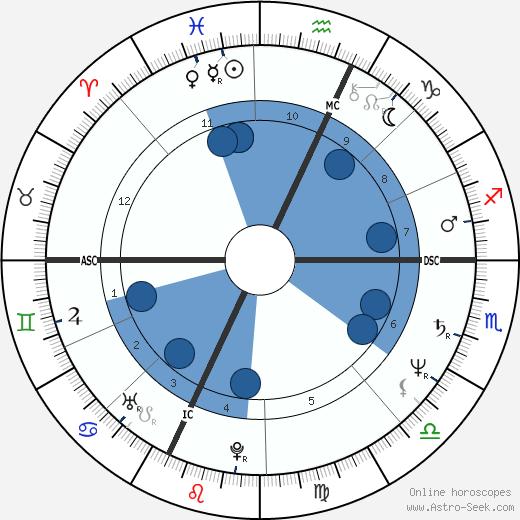 Monika Holzner-Pflug wikipedia, horoscope, astrology, instagram