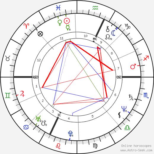 Monika Holzner-Pflug tema natale, oroscopo, Monika Holzner-Pflug oroscopi gratuiti, astrologia