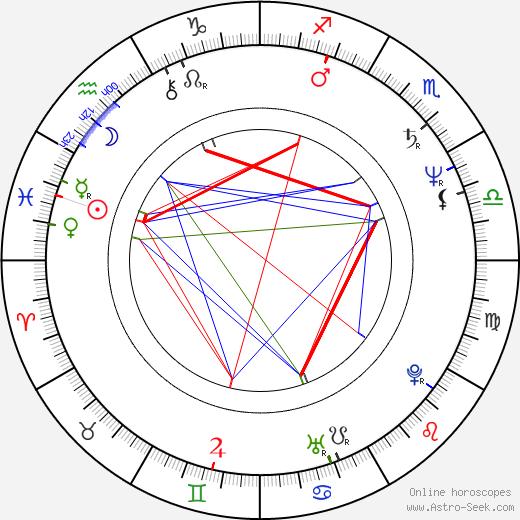 Pavel Hekela birth chart, Pavel Hekela astro natal horoscope, astrology