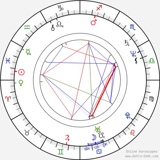 Piotr Lazarkiewicz tema natale, oroscopo, Piotr Lazarkiewicz oroscopi gratuiti, astrologia