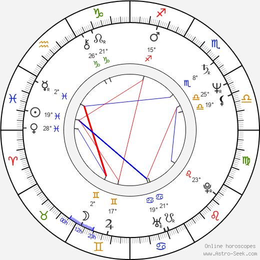 Přemysl Rut birth chart, biography, wikipedia 2020, 2021