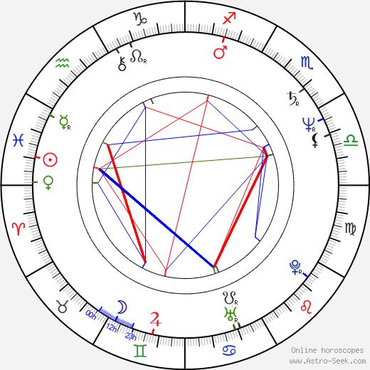 Přemysl Rut birth chart, Přemysl Rut astro natal horoscope, astrology