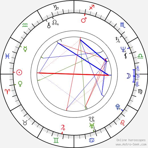 Rashid Nugmanov tema natale, oroscopo, Rashid Nugmanov oroscopi gratuiti, astrologia