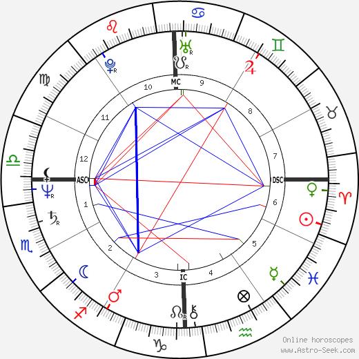 Robert Carradine birth chart, Robert Carradine astro natal horoscope, astrology