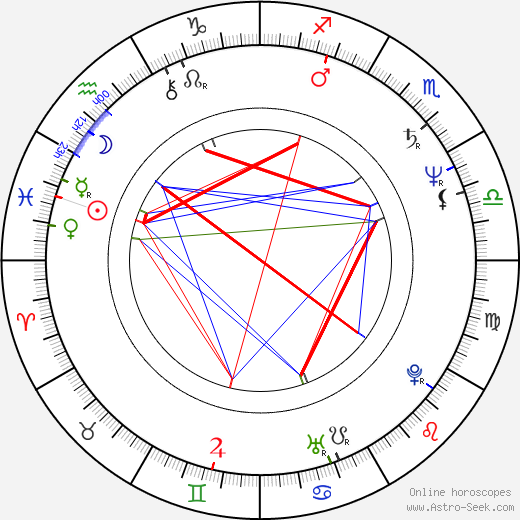 Robert Gossett birth chart, Robert Gossett astro natal horoscope, astrology