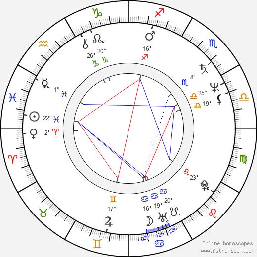 Robin Duke birth chart, biography, wikipedia 2019, 2020