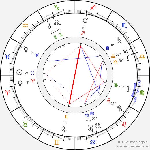 Roman Frankl birth chart, biography, wikipedia 2020, 2021