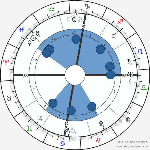 Ron Howard wikipedia, horoscope, astrology, instagram