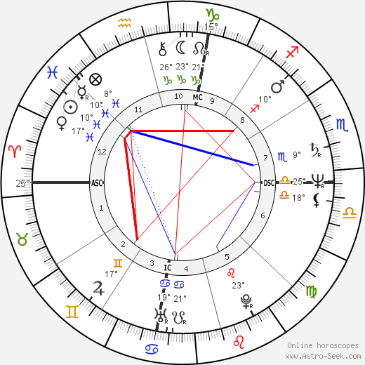 Ron Howard birth chart, biography, wikipedia 2018, 2019